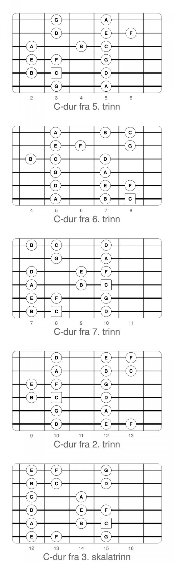 De fem boksene med tre noter pr streng, for durskalaen (i C-dur). Klikk for å åpne bildet i full, skalerbar bredde.
