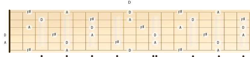 Beliggenheten til notene for durtreklangen D på gitarhalsen