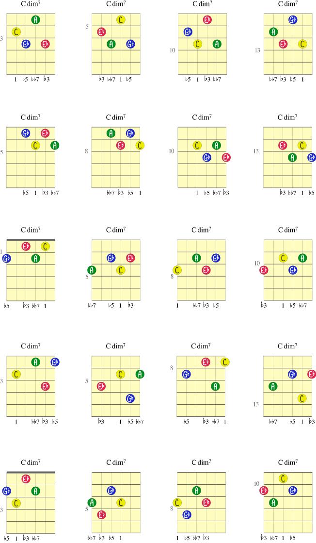 20 Cdim7-akkorder fra fem grep