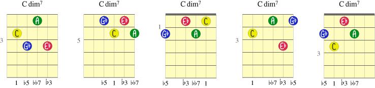 Fem varianter av akkorden C-dim7