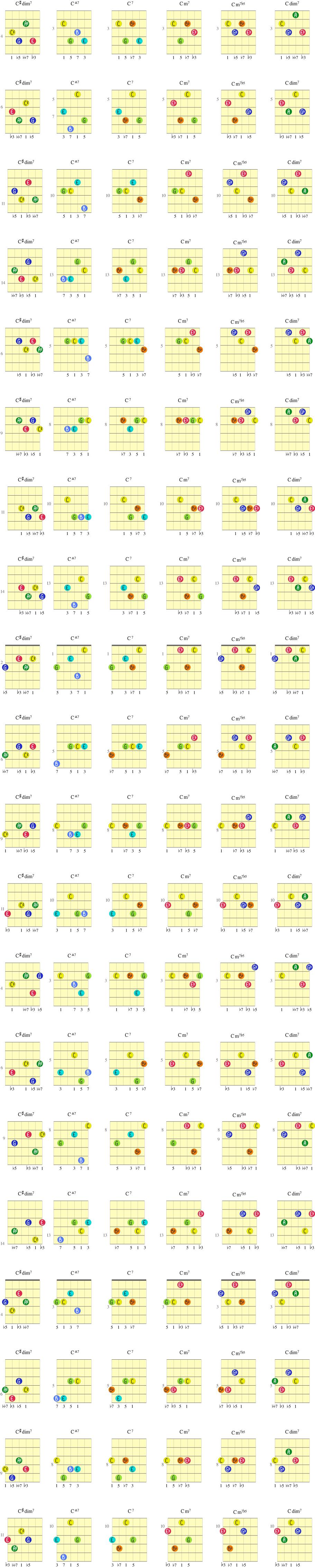 Øvelse på gitargrep fra C#dim7 til Cmaj7 til C7 til Cm7 til Cm7b5 til Cdim7