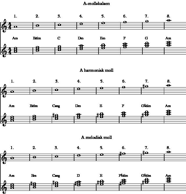 Akkordene fra skalaene A-moll, A harmonisk moll og A melodisk moll