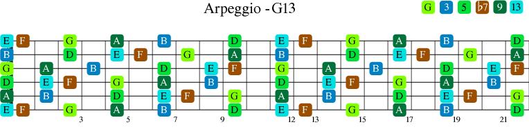 G13 arpeggio