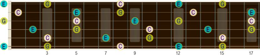 C-dur-treklangens akkord-toner på gripebrettet