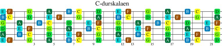 C-durskalaen