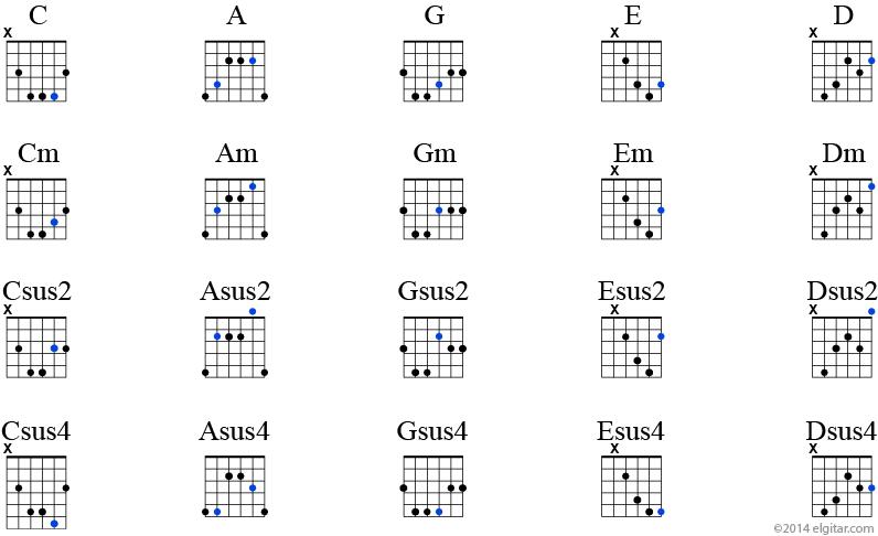 Akkordbygging fra CAGED-systemet. Du kan bygge moll-akkorder, sus2-akkorder, sus4-akkorder fra dur-akkorder ved å flytte tersen.