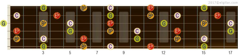 Illustrasjon av Cm7 sine akkordtonene på gitarhalsen opp til 17. bånd.