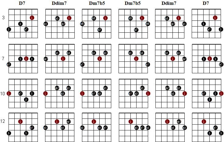 d7-ddim7-dm7b5.png