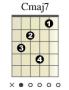 akkorder:diagram:cmaj7.png