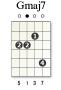 akkorder:diagram:gmaj7-x5547x.png