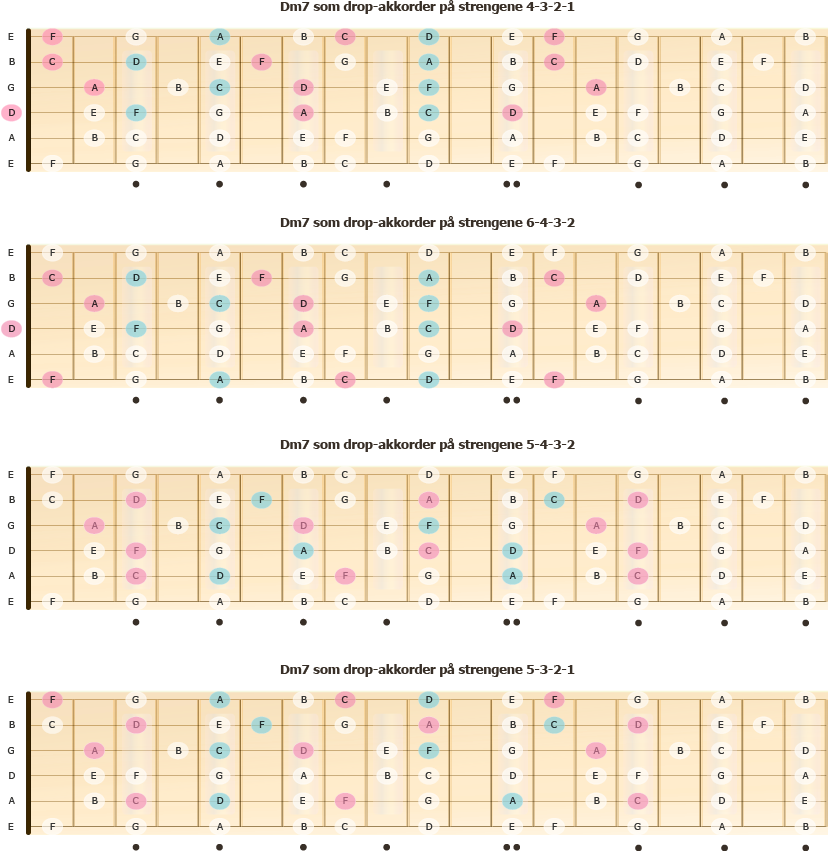 Dm7-grep i spredt leie bygd fra andre skalatrinn i C-dur