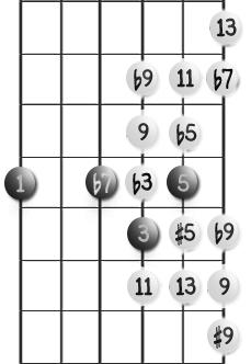 Ekstensjoner for dominantakkord med grunntone på 6. streng