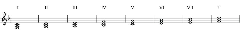 Akkordskala med treklanger i F-dur