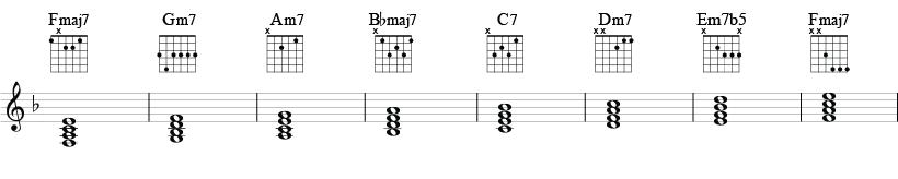 Akkordskala i F-dur med besifrede fireklanger og vanlige gitargrep