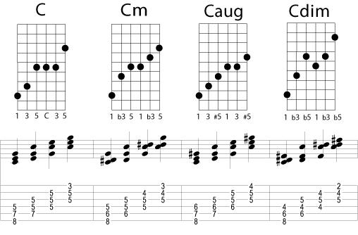 NB! dette er ikke vanlige grep, og det er ikke meningen at du skal spille annet enn deler av disse samtidig, som vist i tabulaturet.