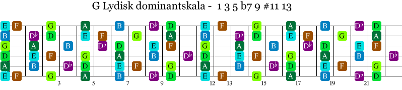 Skalaen G lydisk dominant