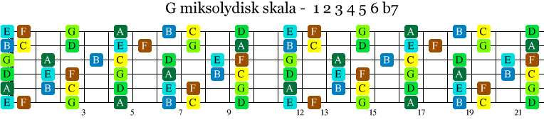 G-miksolydisk