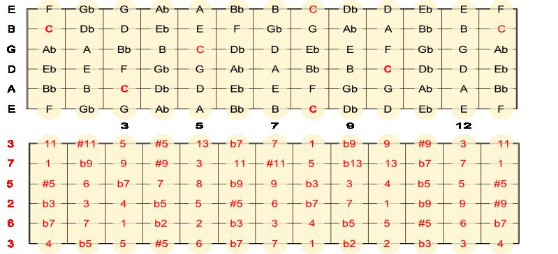 kromatisk_skala_intervaller_telling.png