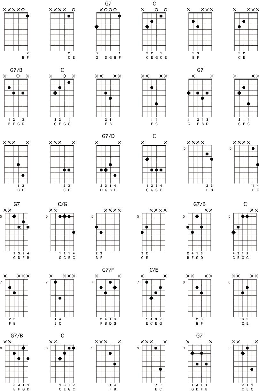 Forskjellige mulige gitargrep for kadensen G7 til C-durtreklang