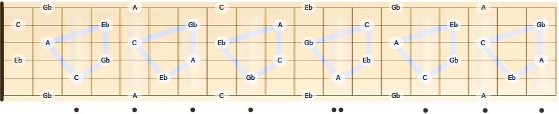 Cdim7s noter på gitarhalsen