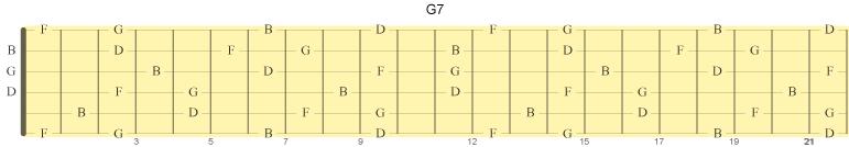 G7 med kvint