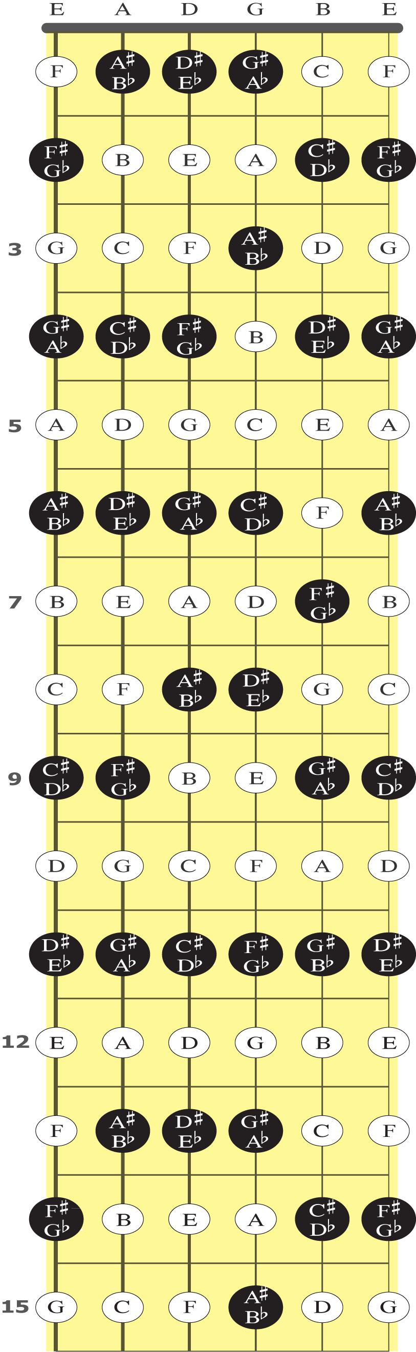 Illustrasjon av notene på gitarhalsen