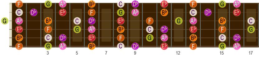 Ab-durskalaen opp til 17. bånd på gitar-halsen.