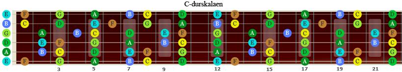 C-durskalaen på gitarhalsen