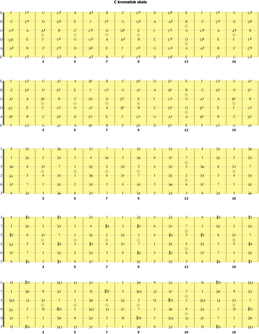 enharmoniske navn på notene