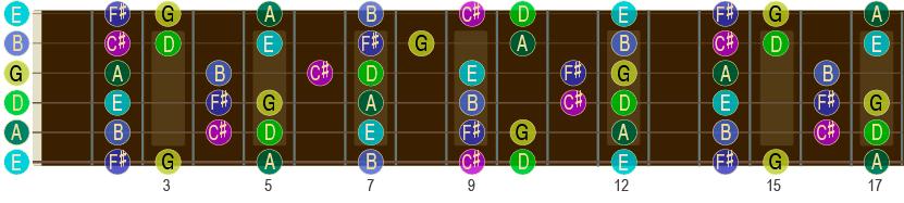D-durskalaen opp til 17. bånd på gitar-halsen.