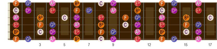 Db-durskalaen opp til 17. bånd på gitar-halsen.