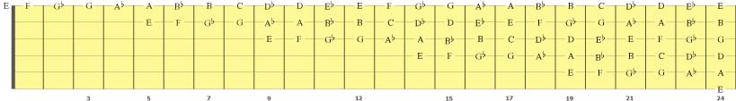 Mønsteret de samme notene gjentar seg oppover gripebrettet