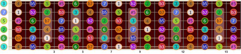 Illustrasjon av hvor du finner intervallene 1, b2, 2, b3, 3, 4, b5, 5, #5, 6, b7 og 7 på gitaren, med utgangspunkt i C