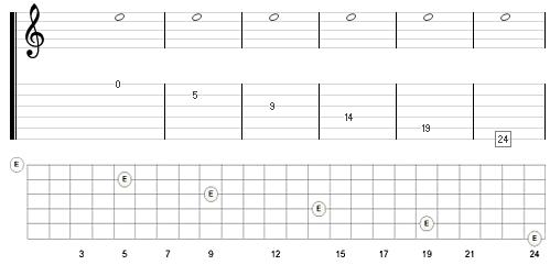 enstrøken e (E5) kan spilles 6 steder på en gitar (med 24 bånd). Det skaper et flertydighetsproblem når du skal spille noter på gitar. Noter fastlegger ikke notenes posisjon på gitarhalsen entydig, slik som på et piano