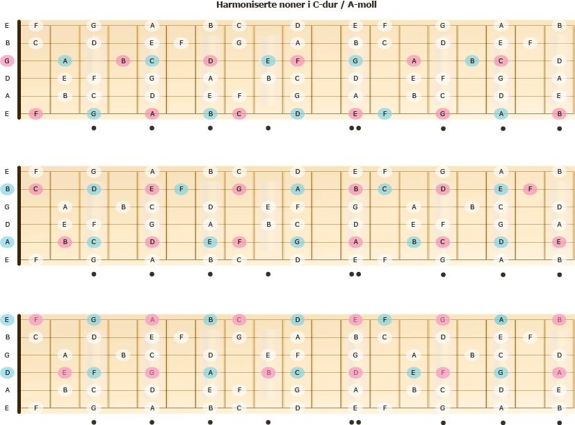 Noner harmonisert etter C-durskalaen eller A-mollskalaen