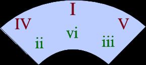 Hvor finner du dur-toneartenes akkorder i kvintsirkelen.