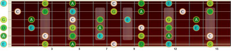 Akkorden C69 har de samme tonene som skalaen pentatonisk c-dur