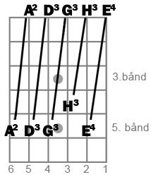 Den vanligste måten å stemme gitaren