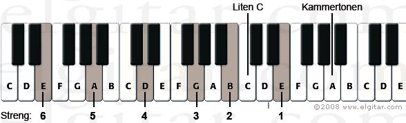 Hvordan stemme gitaren etter et klaviatur