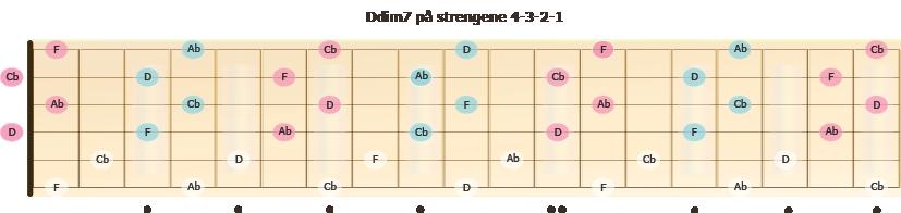 Omvendinger av akkorden Ddim7 i spredt leie på strengsett 4-3-2-1