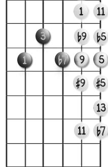 Ekstensjoner for dominantakkord med grunntone på 5. streng