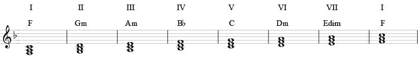 Besifret akkordskala med treklanger i F-dur