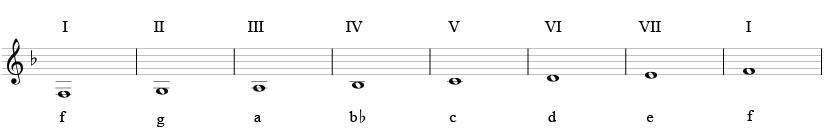 F-durskalaen med skalatrinn i romertall, og notenavn