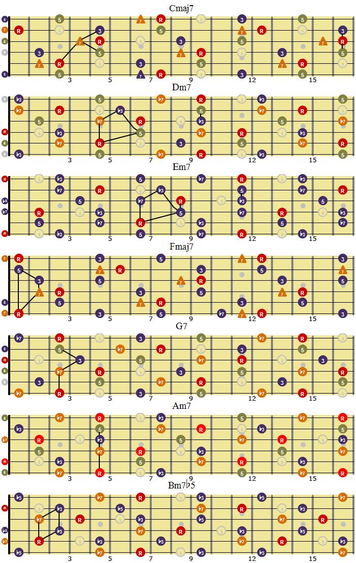 Oversikt over septimakkordene i C-dur - akkordskala