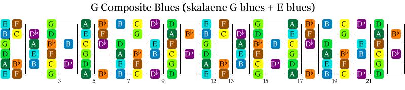 Sammensatt av bluesskalaen og bluesskalaen 3 bånd ned