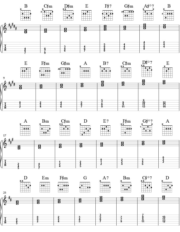 akkordskala med treklanger i b-dur, e-dur, a-dur og d-dur med tabulutur og grep