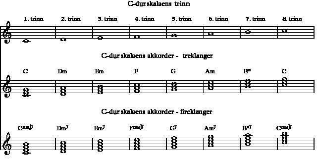 Akkordene i C-dur funnet ved stabling av tersene i skalaen, fra det enkelte skalatrinn