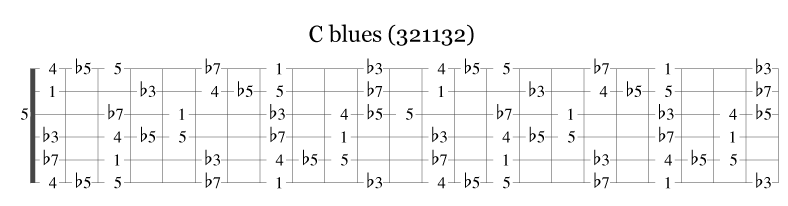 bluesskalaen i C på gitar
