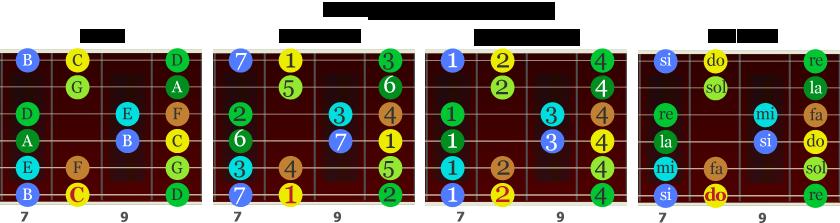 Skalaboks for C-dur med fingersetting og intervaller