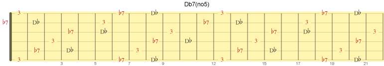 Akkorden Db7 uten kvint
